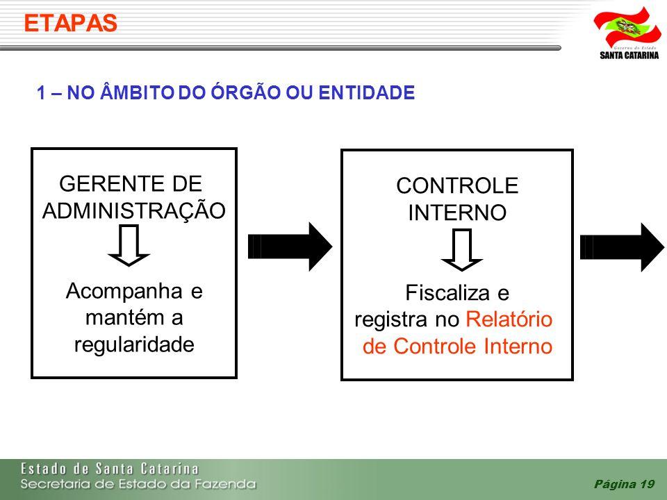 ETAPAS GERENTE DE CONTROLE ADMINISTRAÇÃO INTERNO Acompanha e