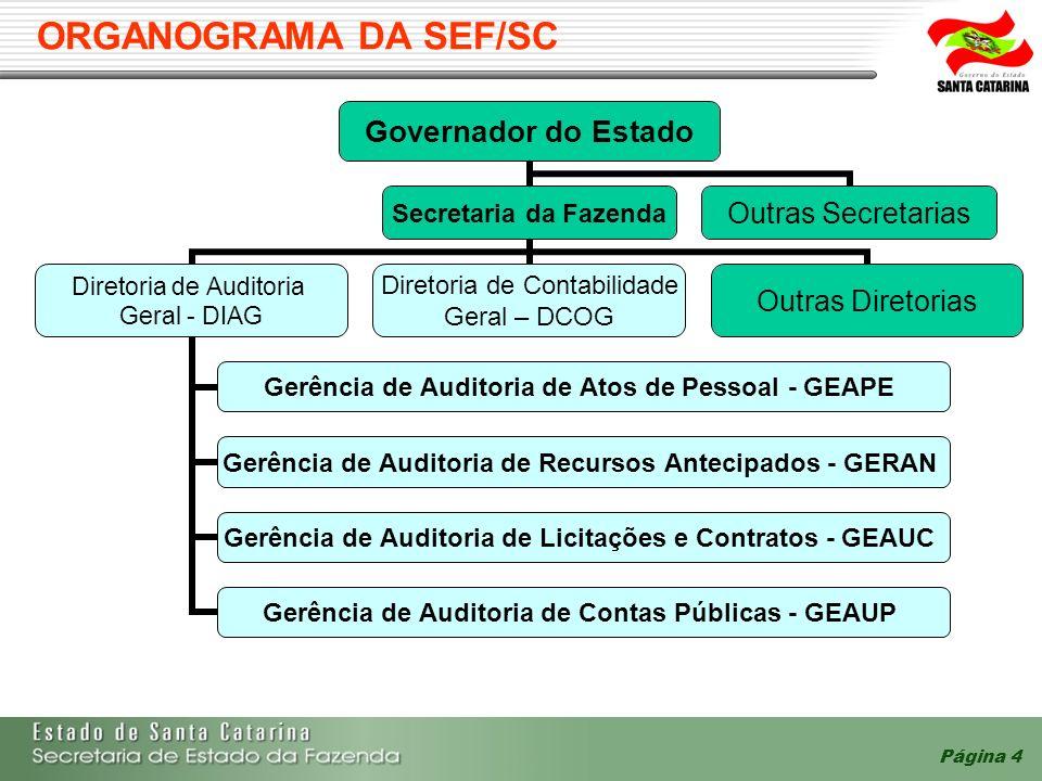 ORGANOGRAMA DA SEF/SC