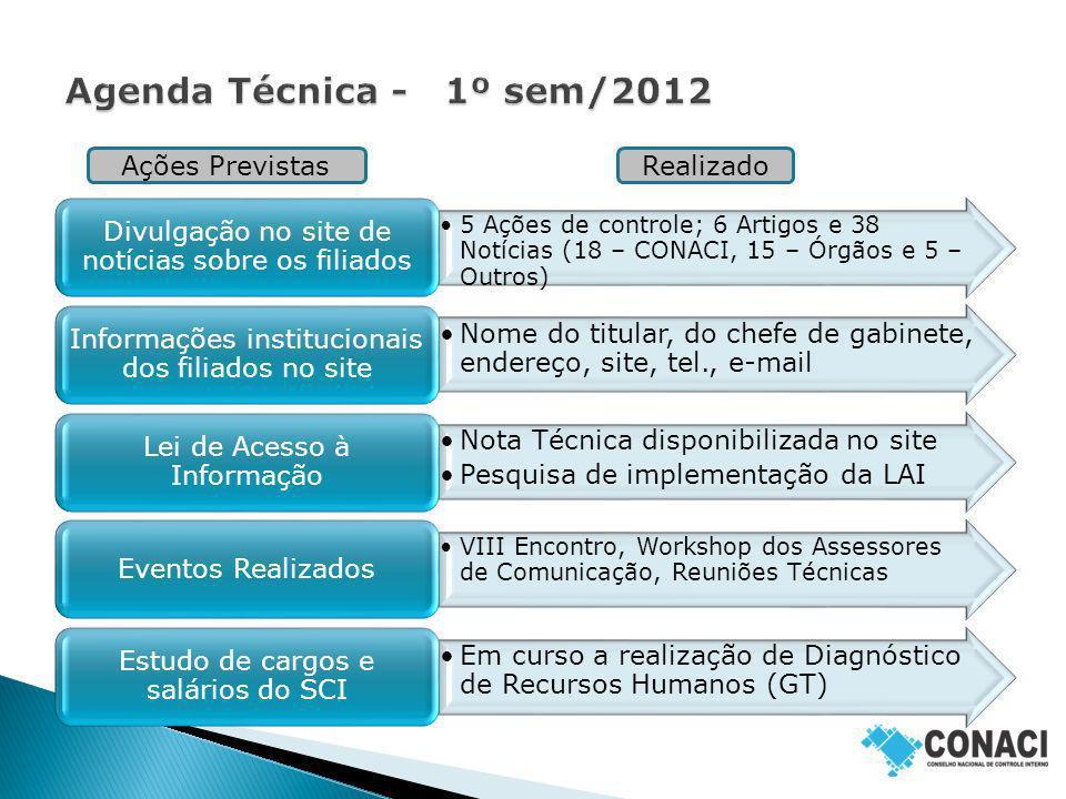 Agenda Técnica - 1º sem/2012 Ações Previstas Realizado