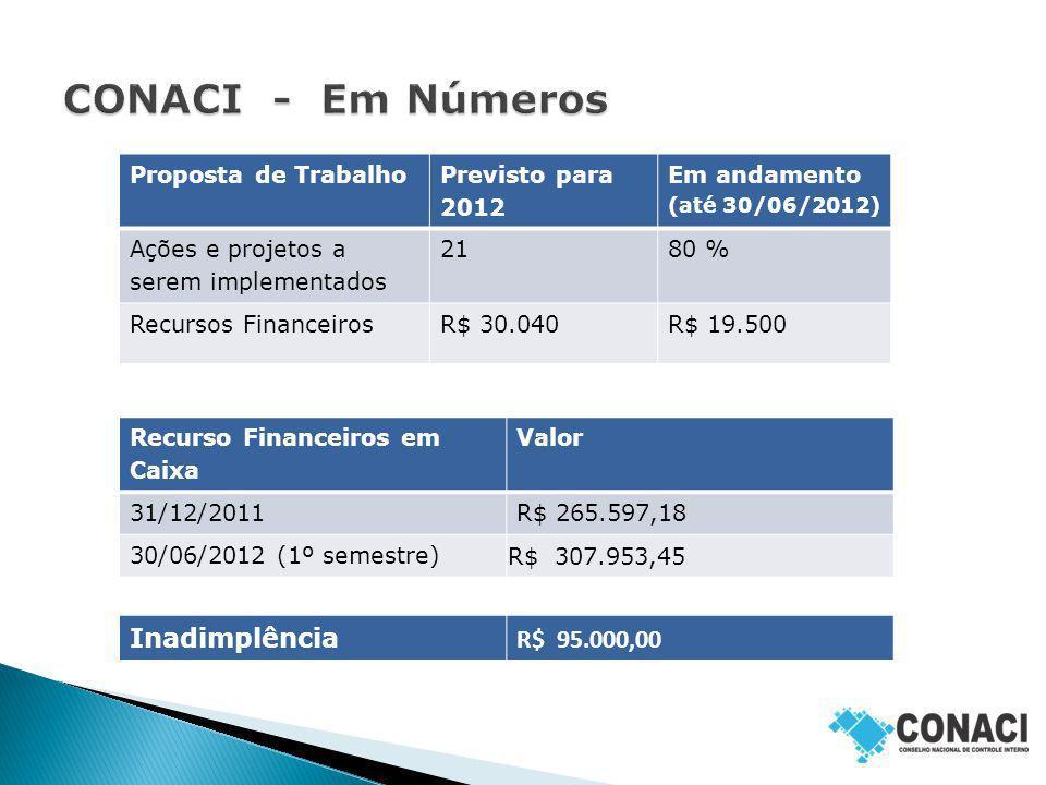 CONACI - Em Números Inadimplência R$ 95.000,00 Proposta de Trabalho