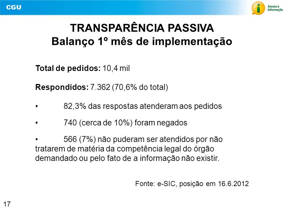 TRANSPARÊNCIA PASSIVA Balanço 1º mês de implementação
