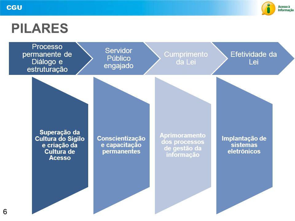 PILARES 6 Processo permanente de Diálogo e estruturação