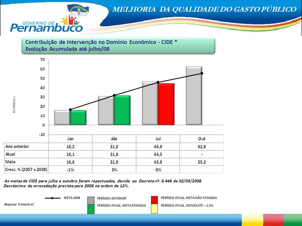 Contribuição de Intervenção no Domínio Econômico - CIDE *