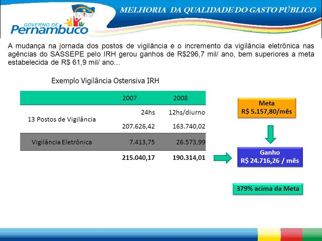Meta R$ 5.157,80/mês Ganho R$ 24.716,26 / mês 379% acima da Meta
