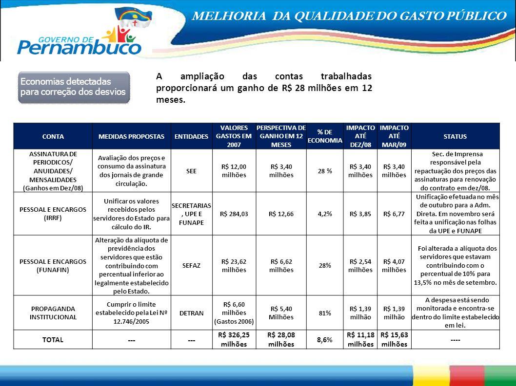A ampliação das contas trabalhadas proporcionará um ganho de R$ 28 milhões em 12 meses.