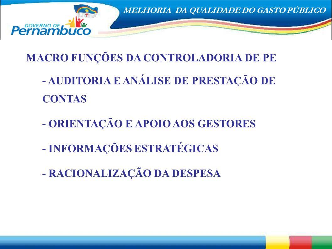 MACRO FUNÇÕES DA CONTROLADORIA DE PE