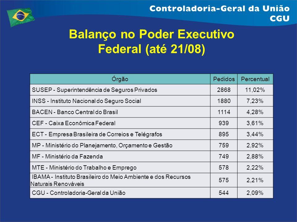 Balanço no Poder Executivo Federal (até 21/08)