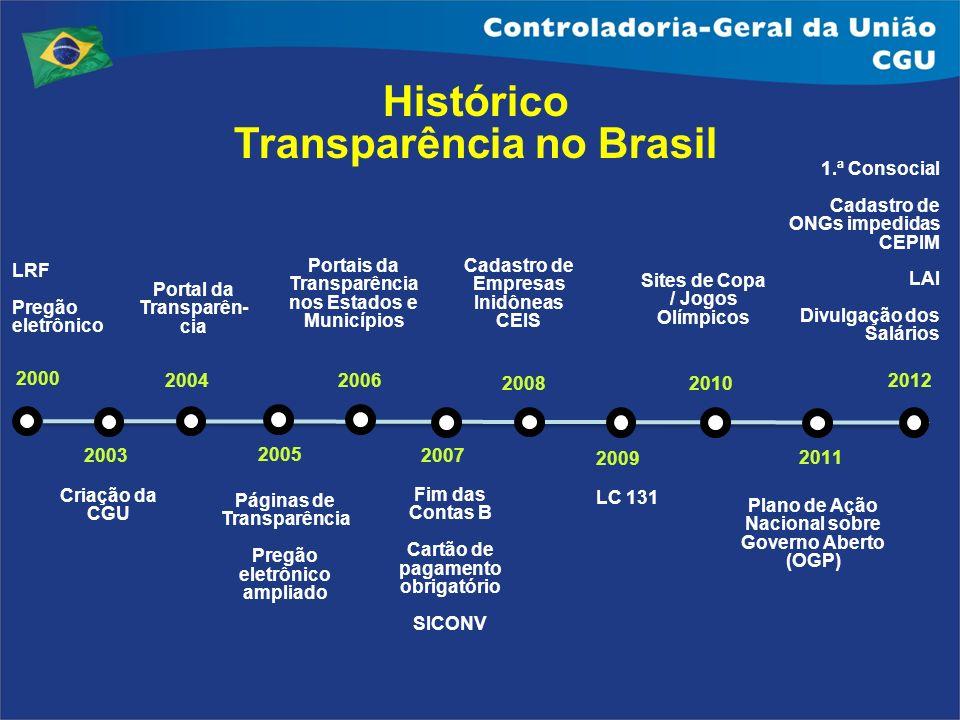 Histórico Transparência no Brasil