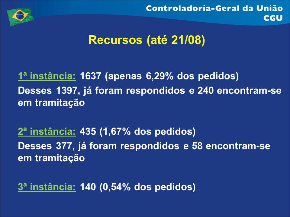 Recursos (até 21/08) 1ª instância: 1637 (apenas 6,29% dos pedidos)