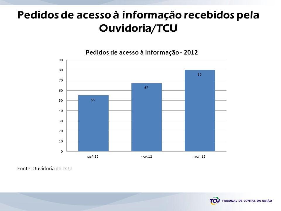 Pedidos de acesso à informação recebidos pela Ouvidoria/TCU
