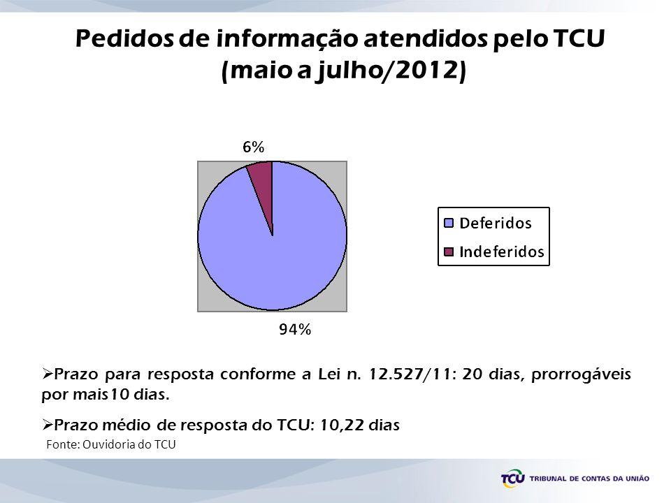 Pedidos de informação atendidos pelo TCU