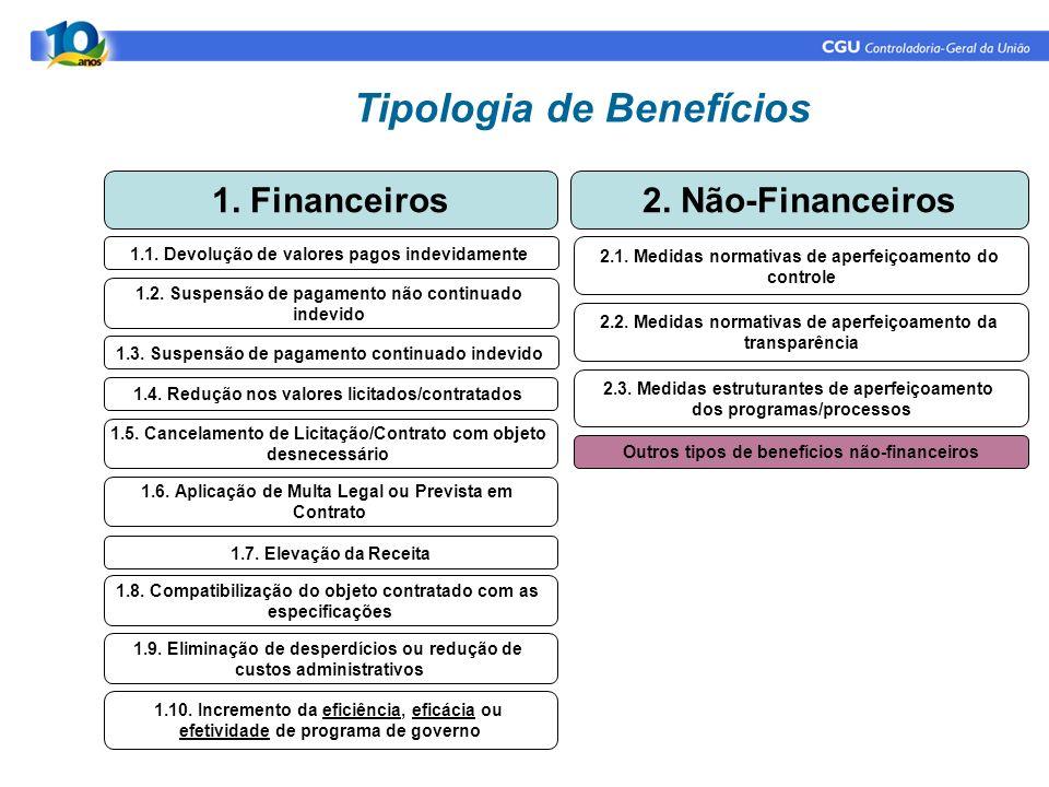 Tipologia de Benefícios