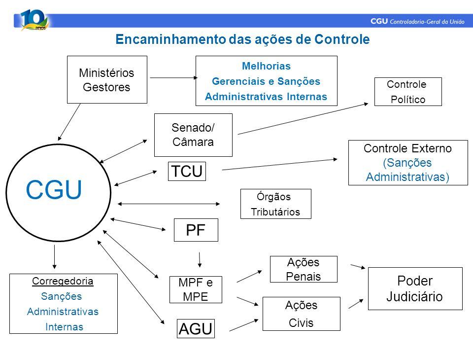 Encaminhamento das ações de Controle Administrativas Internas