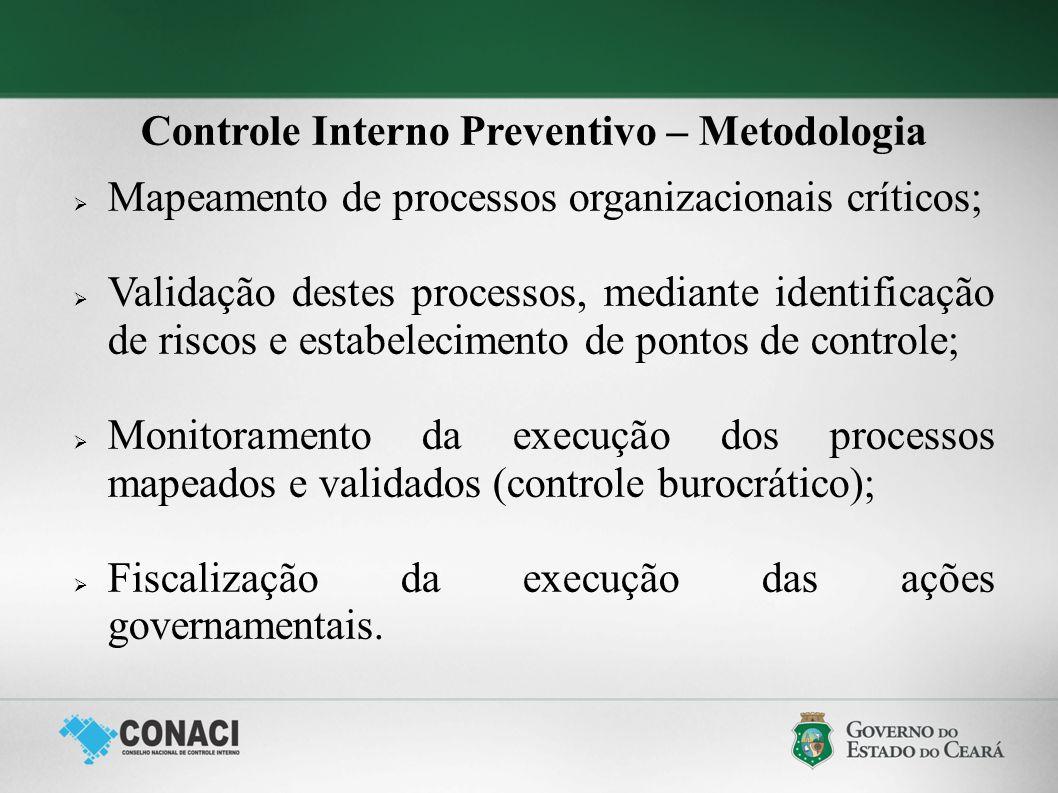 Controle Interno Preventivo – Metodologia