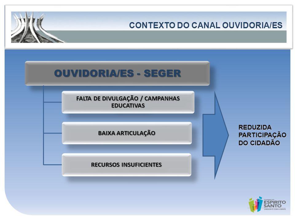FALTA DE DIVULGAÇÃO / CAMPANHAS EDUCATIVAS RECURSOS INSUFICIENTES