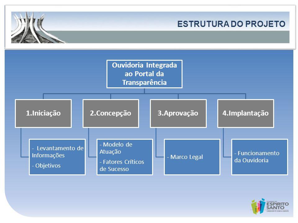 Ouvidoria Integrada ao Portal da Transparência