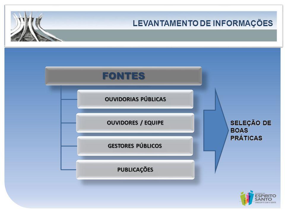 FONTES LEVANTAMENTO DE INFORMAÇÕES
