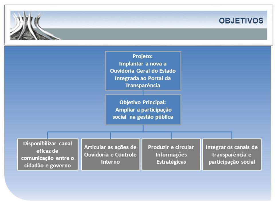 OBJETIVOS FORTALECIMENTO DA PARTICIPAÇÃO E DO CONTROLE SOCIAL Projeto: