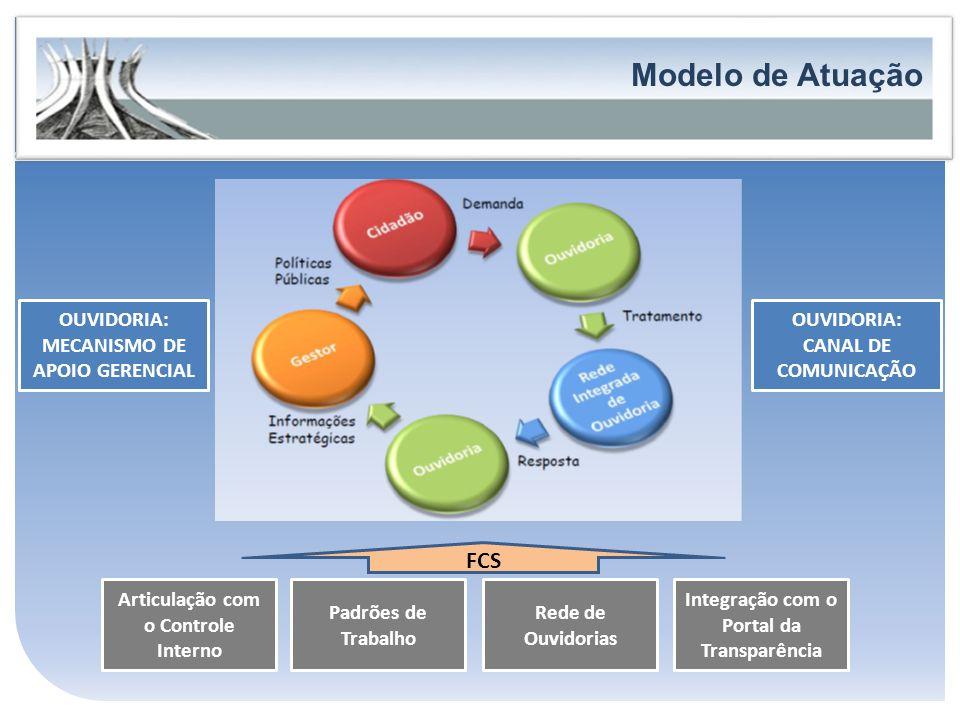 Modelo de Atuação FORTALECIMENTO DA PARTICIPAÇÃO E DO CONTROLE SOCIAL