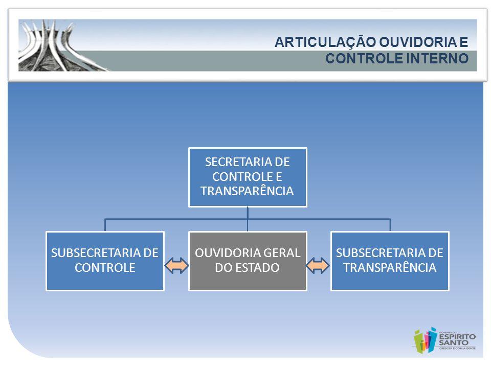 ARTICULAÇÃO OUVIDORIA E CONTROLE INTERNO