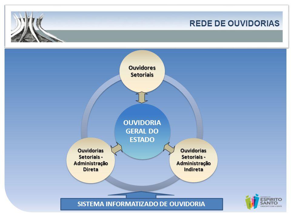 REDE DE OUVIDORIAS FORTALECIMENTO DA PARTICIPAÇÃO E DO CONTROLE SOCIAL