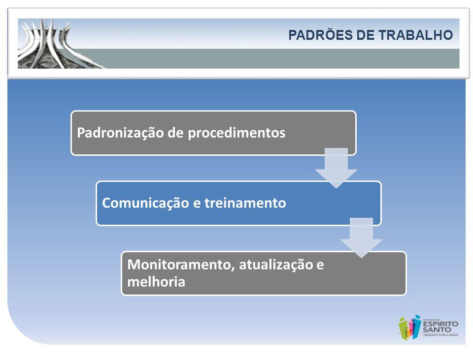 Padronização de procedimentos Comunicação e treinamento