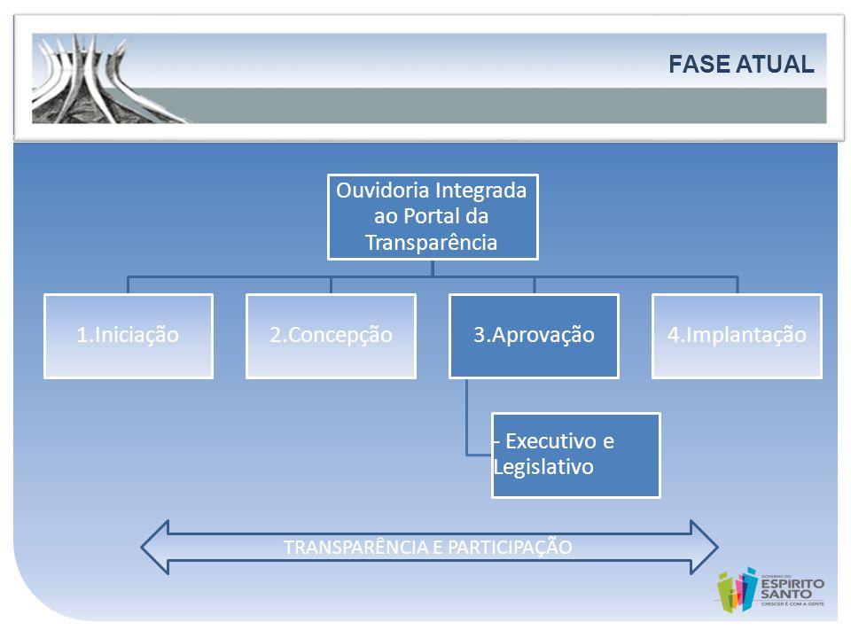 FASE ATUAL FORTALECIMENTO DA PARTICIPAÇÃO E DO CONTROLE SOCIAL