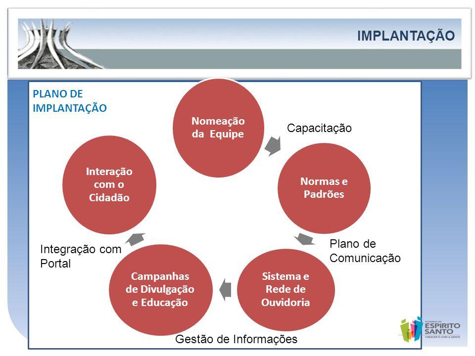 IMPLANTAÇÃO FORTALECIMENTO DA PARTICIPAÇÃO E DO CONTROLE SOCIAL