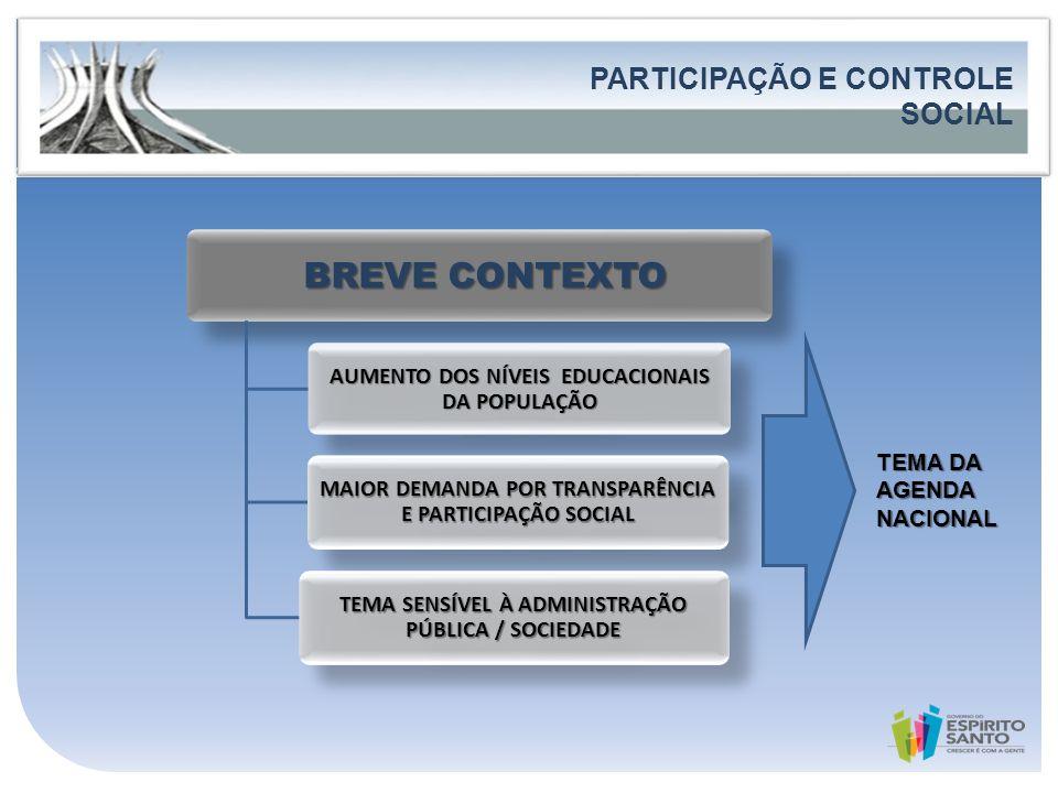 CONTEXTUALIZAÇÃO BREVE CONTEXTO PARTICIPAÇÃO E CONTROLE SOCIAL