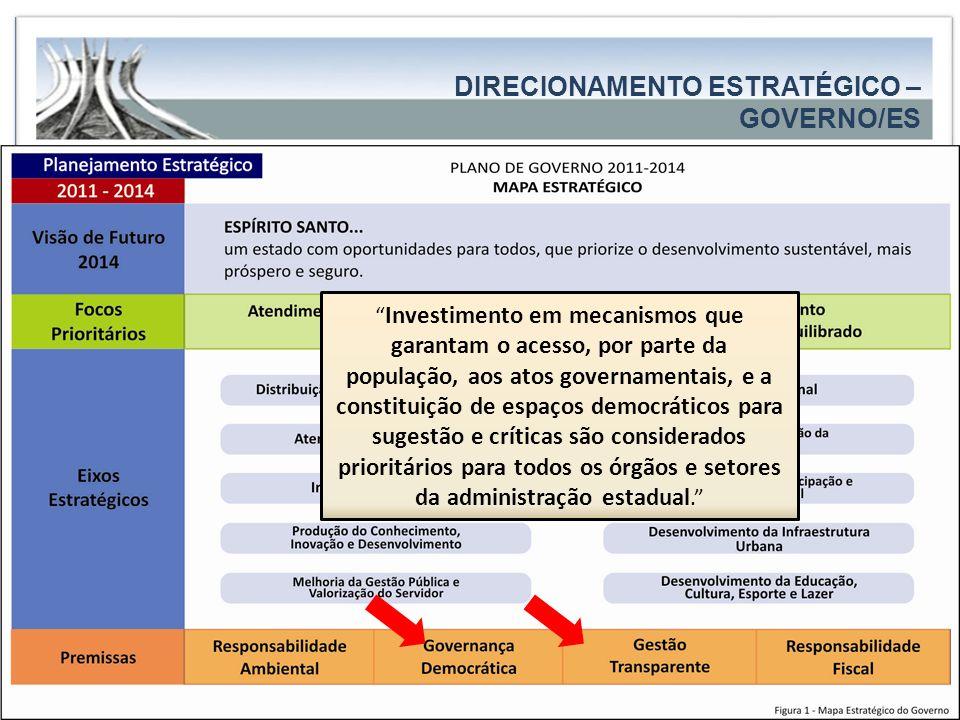 Governo do Estado/ES DIRECIONAMENTO ESTRATÉGICO – GOVERNO/ES