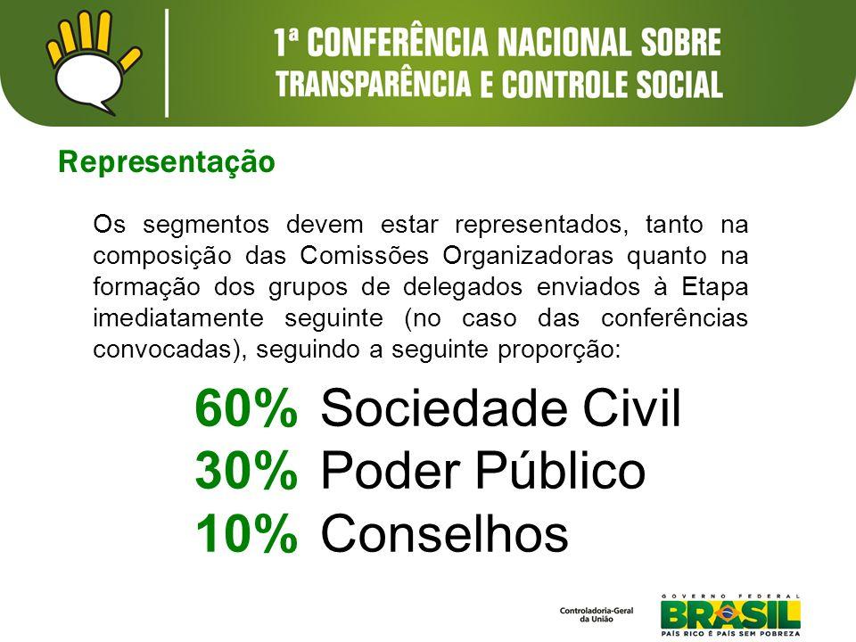 60% Sociedade Civil 30% Poder Público 10% Conselhos Representação