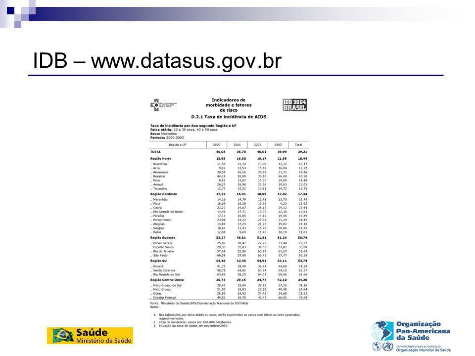 IDB – www.datasus.gov.br