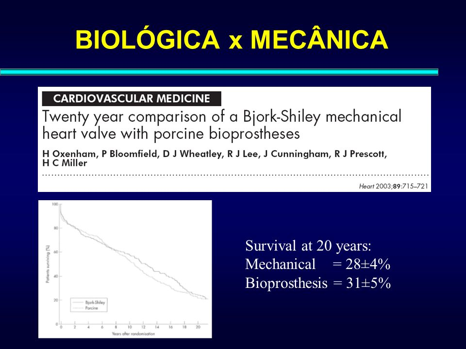 BIOLÓGICA x MECÂNICA Survival at 20 years: Mechanical = 28±4%