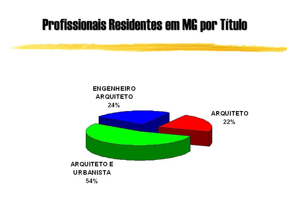 Profissionais Residentes em MG por Título