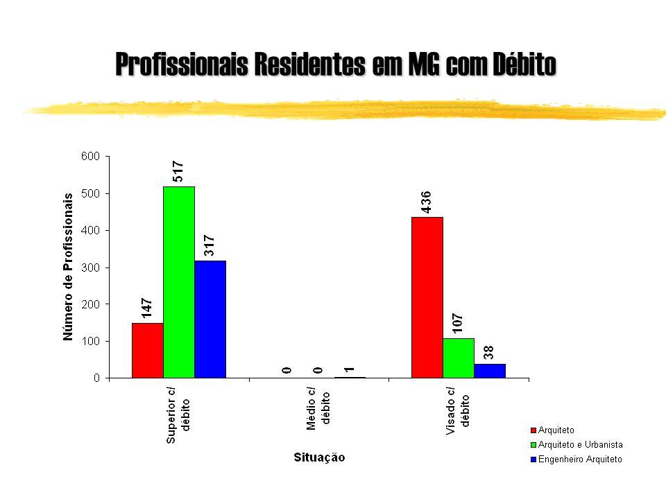 Profissionais Residentes em MG com Débito