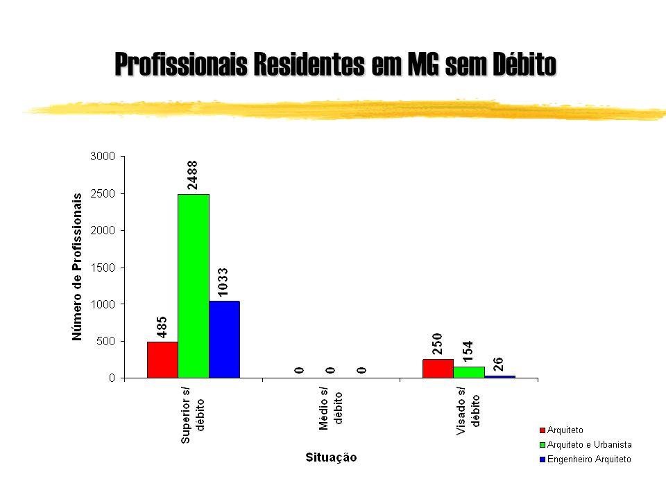Profissionais Residentes em MG sem Débito