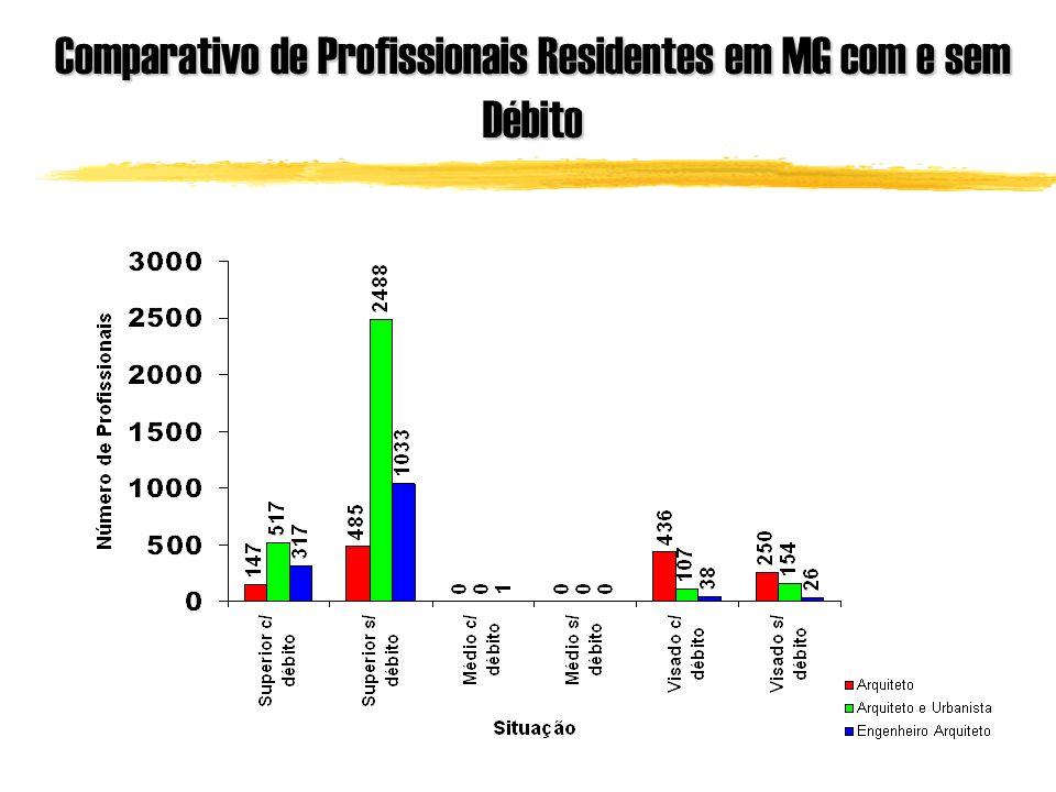Comparativo de Profissionais Residentes em MG com e sem Débito