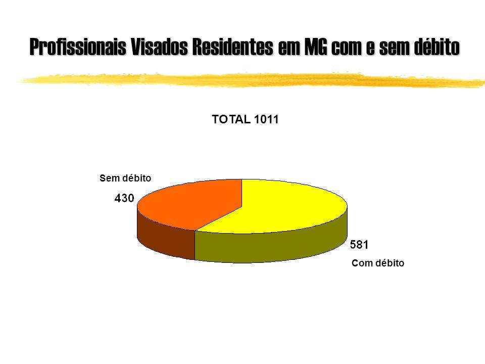 Profissionais Visados Residentes em MG com e sem débito