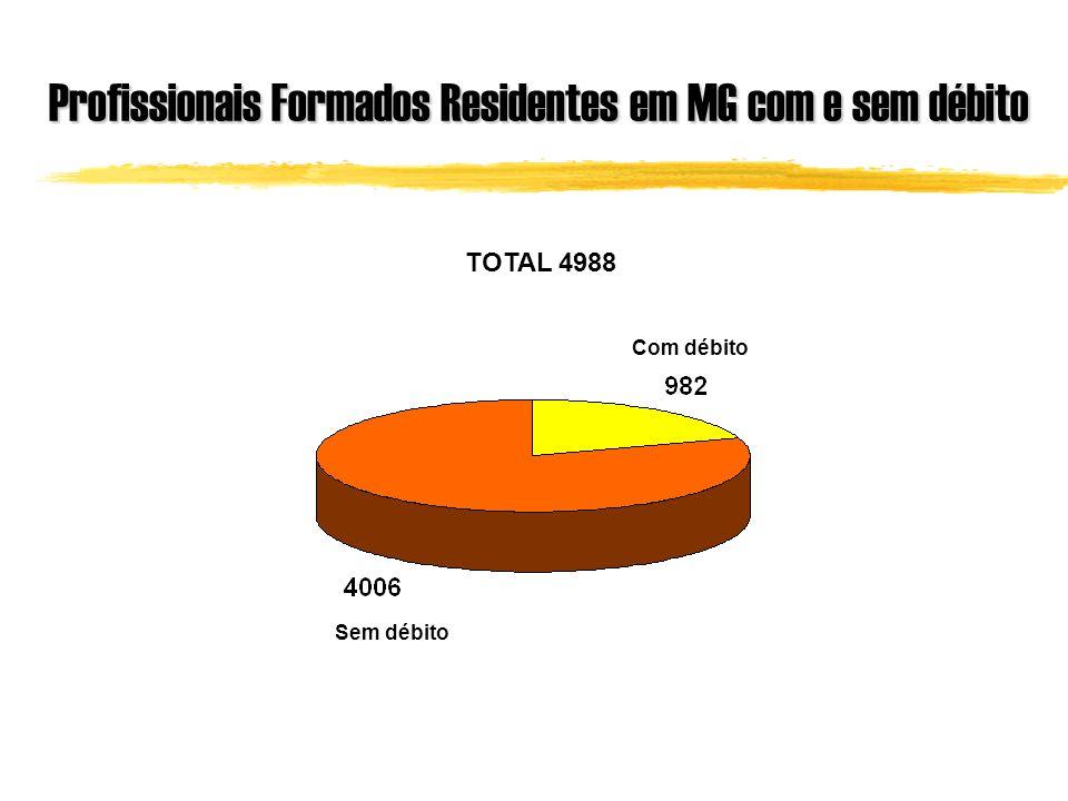 Profissionais Formados Residentes em MG com e sem débito