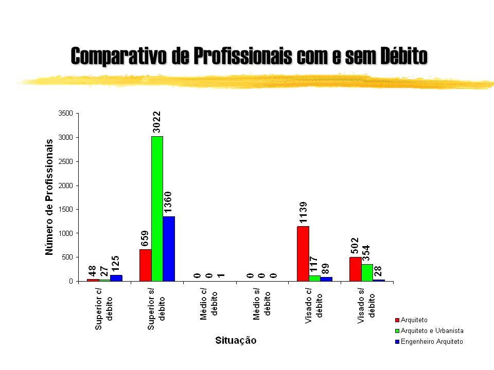 Comparativo de Profissionais com e sem Débito