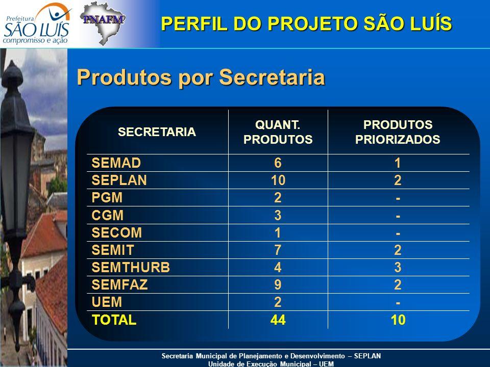Produtos por Secretaria
