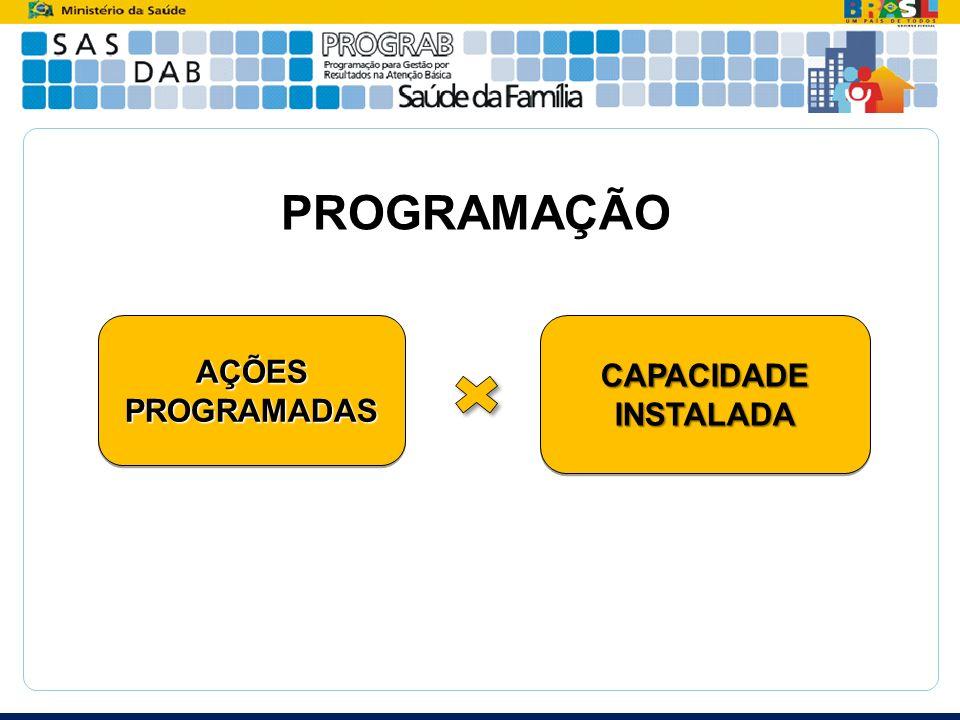 PROGRAMAÇÃO AÇÕES PROGRAMADAS CAPACIDADE INSTALADA