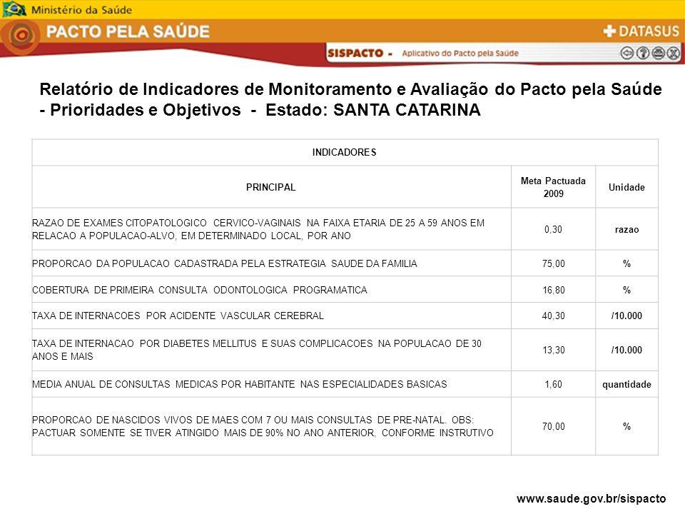 Relatório de Indicadores de Monitoramento e Avaliação do Pacto pela Saúde - Prioridades e Objetivos - Estado: SANTA CATARINA