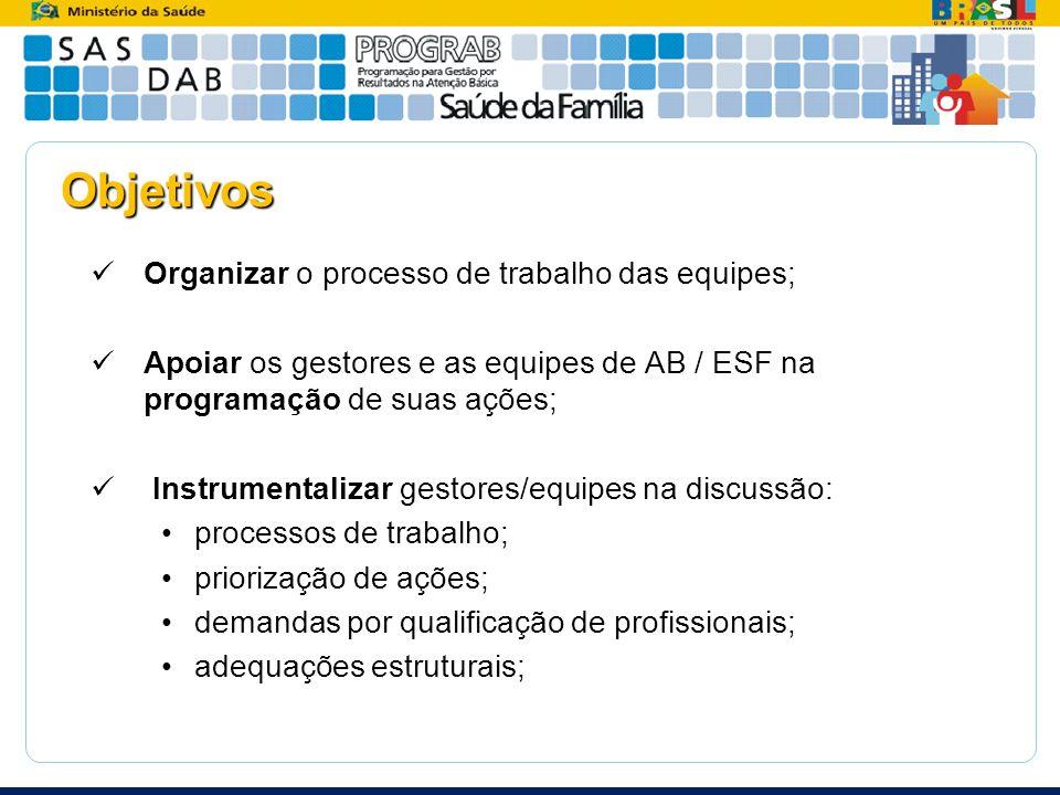 Objetivos Organizar o processo de trabalho das equipes;