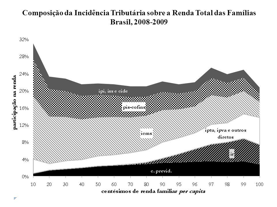 Composição da Incidência Tributária sobre a Renda Total das Famílias