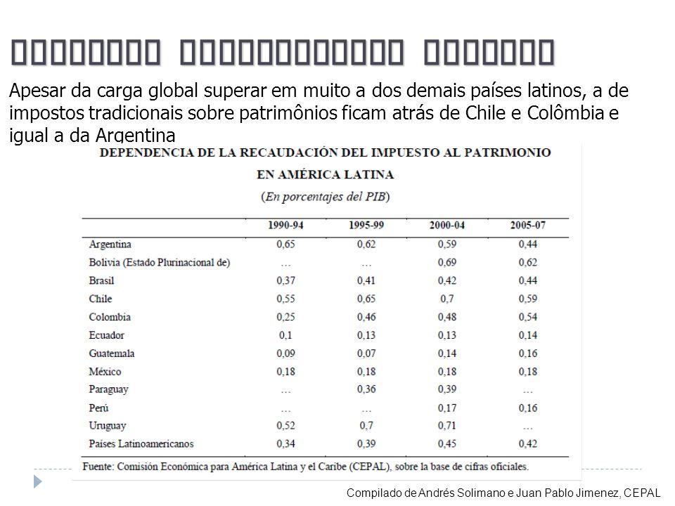 Impostos Patrimoniais Latinos