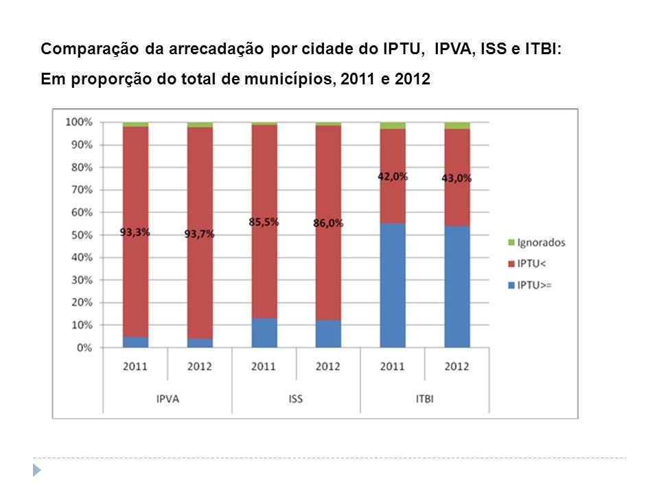 Comparação da arrecadação por cidade do IPTU, IPVA, ISS e ITBI: