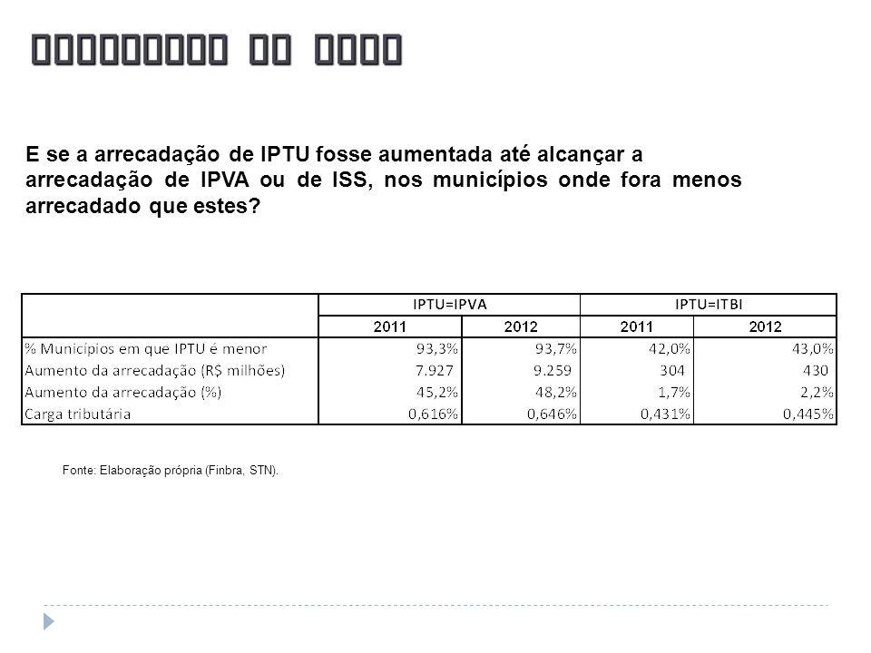 Potencial do IPTUE se a arrecadação de IPTU fosse aumentada até alcançar a.