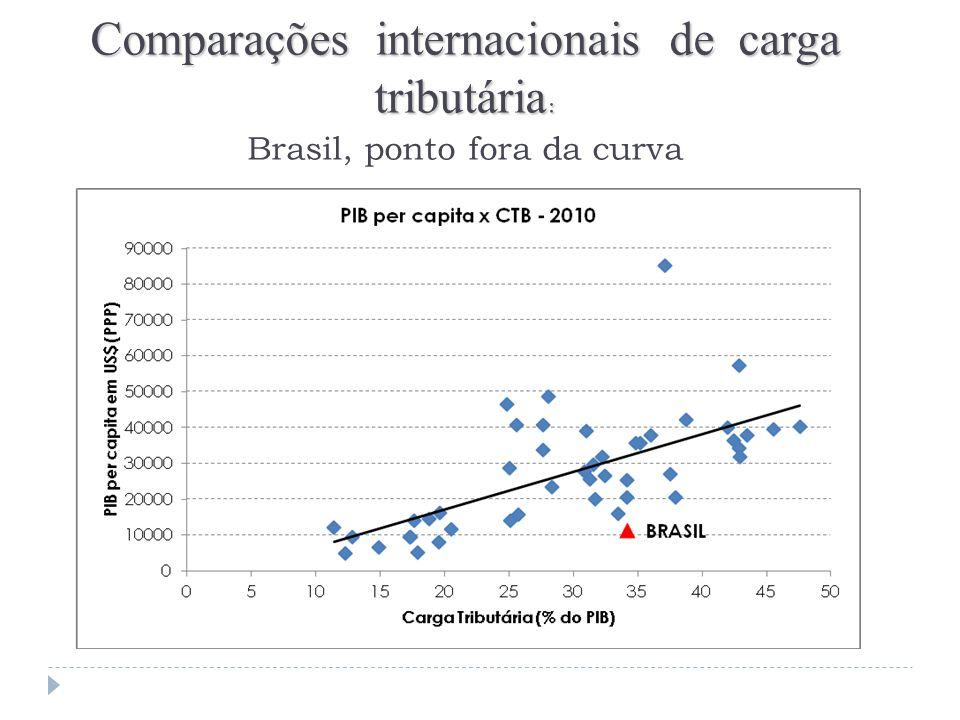 Comparações internacionais de carga tributária: Brasil, ponto fora da curva