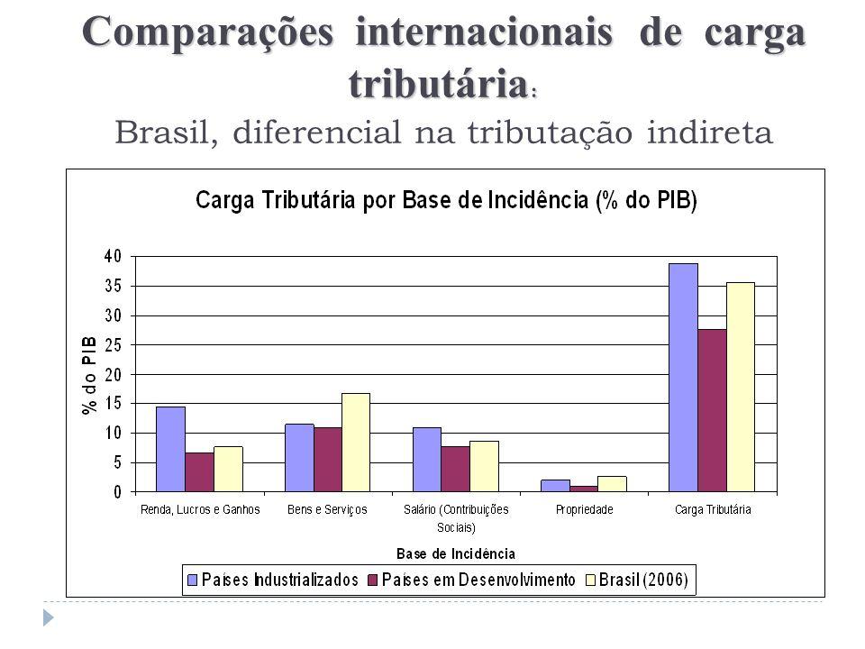 Comparações internacionais de carga tributária: Brasil, diferencial na tributação indireta